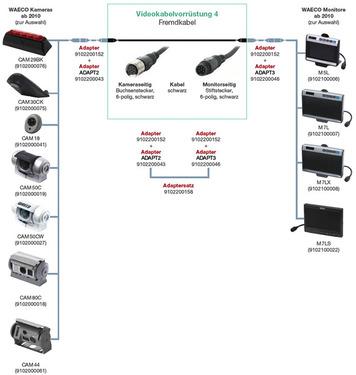 Adaptateur Adria pour câble Camos Ducato X250